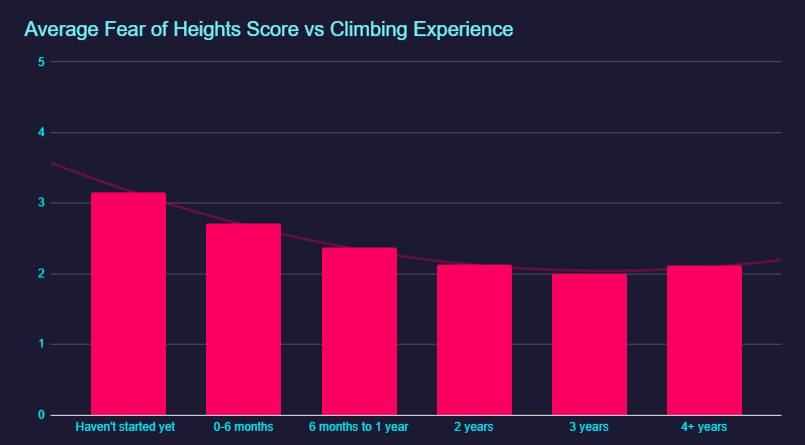Chart: fear of heights reduction as a product of climbing experience