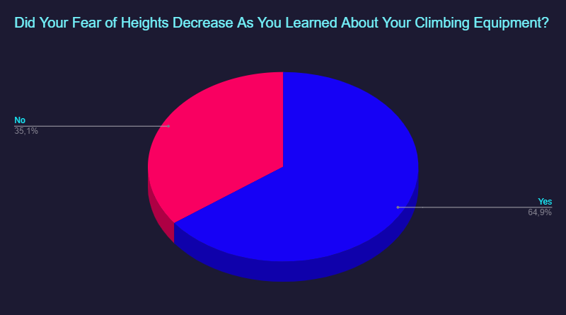 chart: reduction in fear of heights as a product of knowledge of climbing equipment