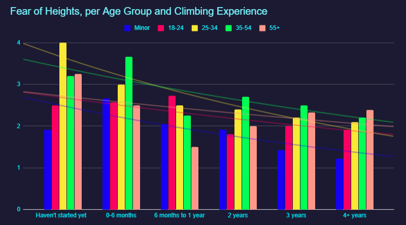 Fear of Heights chart, per Age group and climbing experience