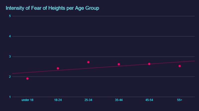 Relation between Age and severity of Fear of Heights