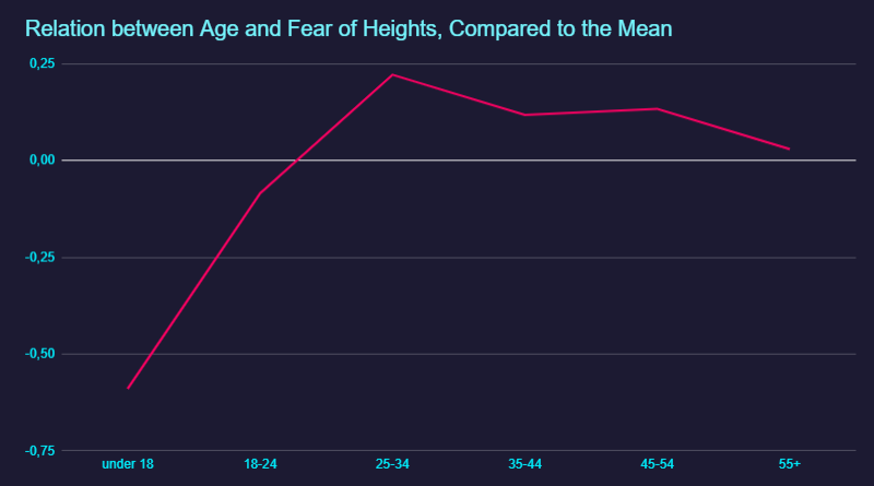 Relation between Age and severity of Fear of Heights, compared to the mean