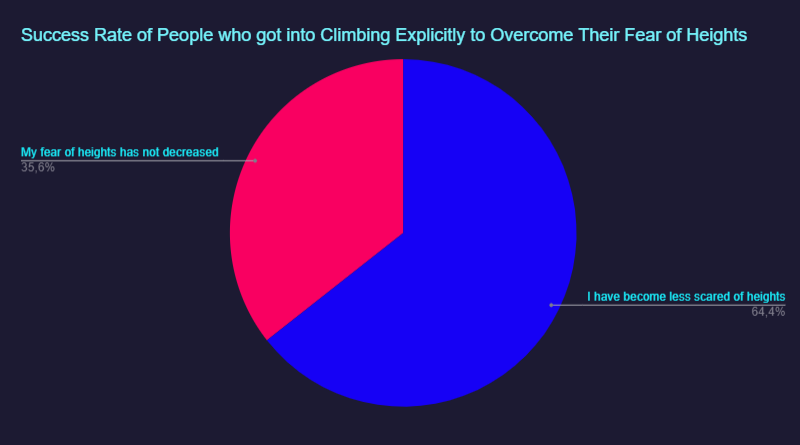 chart: reduction in fear of heights, for people who have started climbing in the hopes of reducing their fear of heights